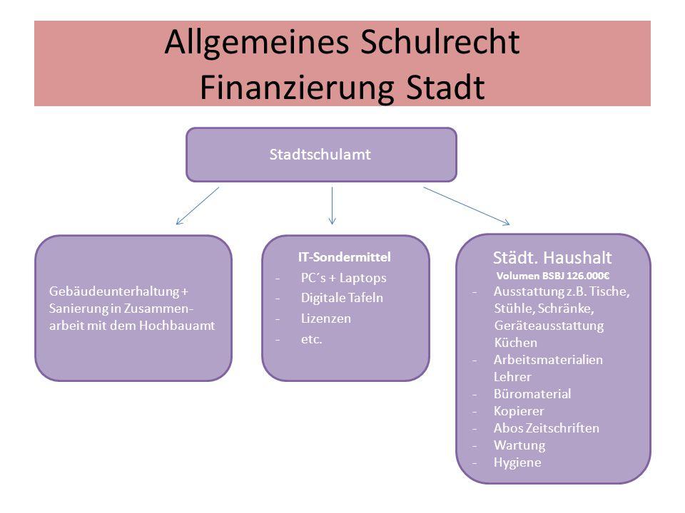 Allgemeines Schulrecht Finanzierung Stadt
