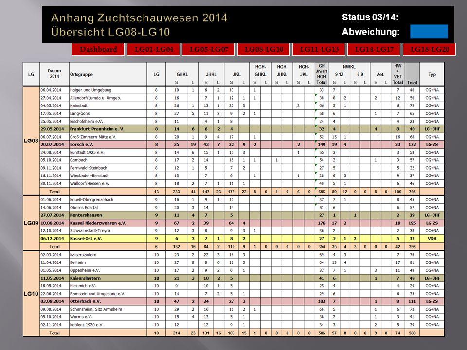 Anhang Zuchtschauwesen 2014 Übersicht LG08-LG10