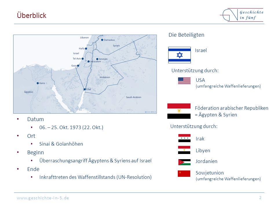 Überblick Die Beteiligten Datum Ort Beginn Ende Israel