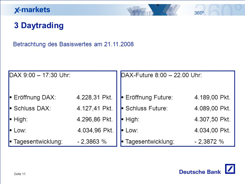 3 Daytrading Betrachtung des Basiswertes am 21.11.2008
