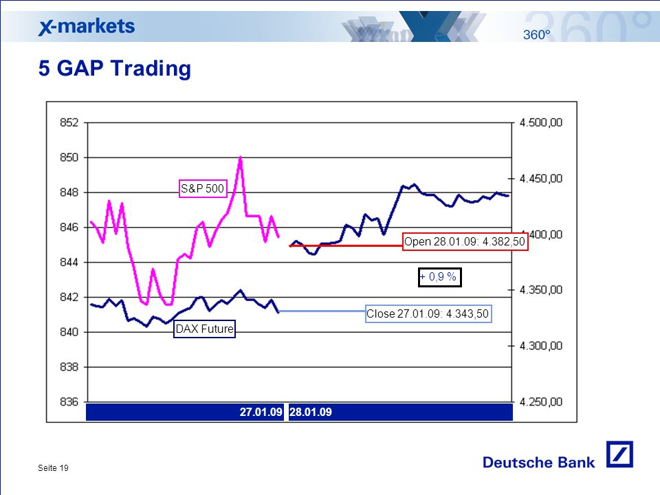 5 GAP Trading S&P 500 Open 28.01.09: 4.382,50 + 0,9 %