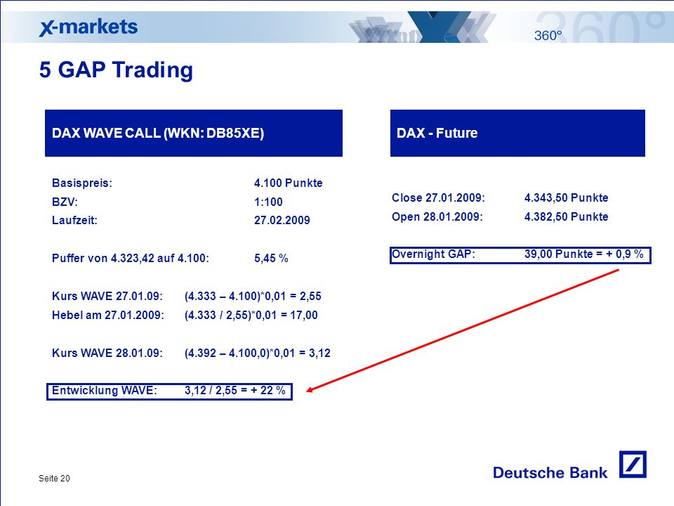 5 GAP Trading DAX WAVE CALL (WKN: DB85XE) DAX - Future