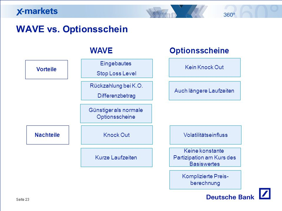WAVE vs. Optionsschein WAVE Optionsscheine Eingebautes Stop Loss Level
