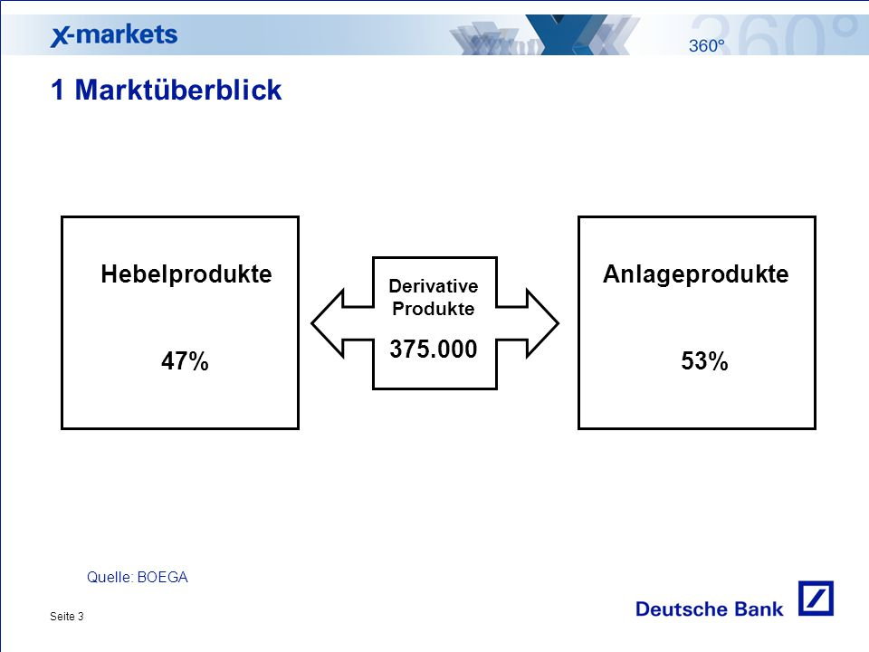 1 Marktüberblick Hebelprodukte 47% 375.000 Anlageprodukte 53%