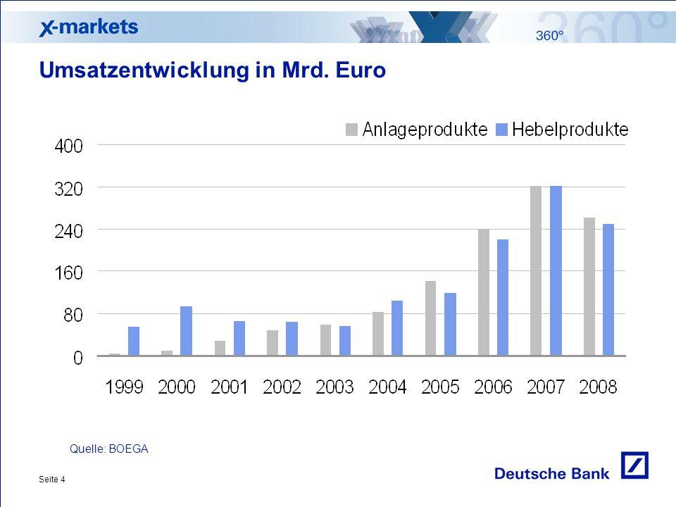 Umsatzentwicklung in Mrd. Euro
