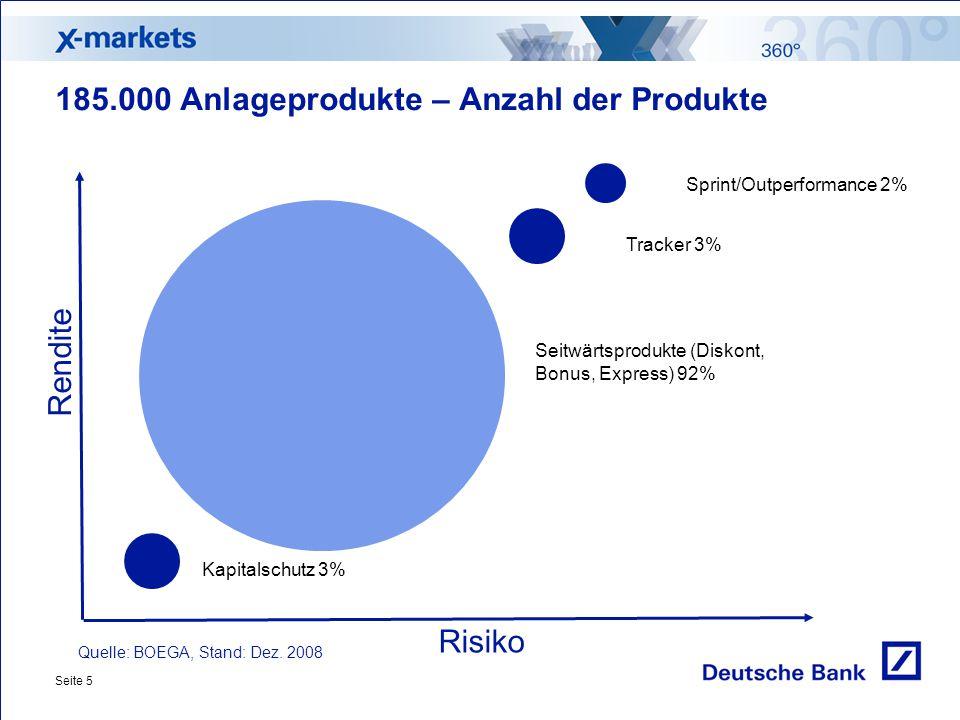 185.000 Anlageprodukte – Anzahl der Produkte