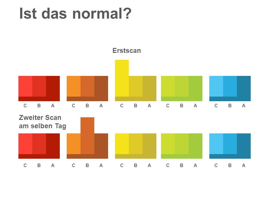 Ist das normal Erstscan Zweiter Scan am selben Tag C B A C B A C B A