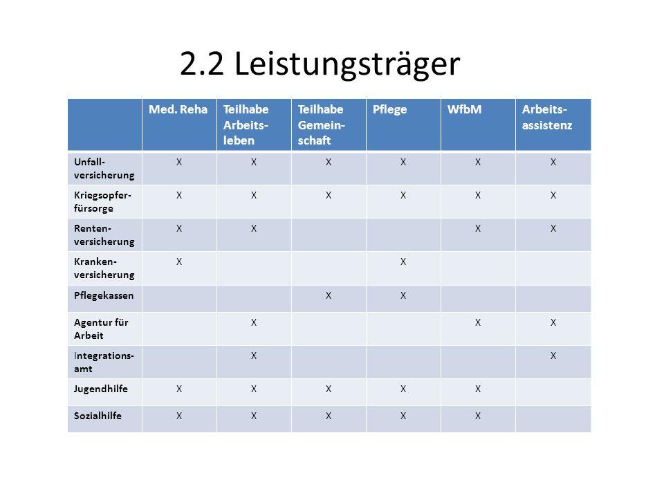 2.2 Leistungsträger Med. Reha Teilhabe Arbeits-leben Teilhabe