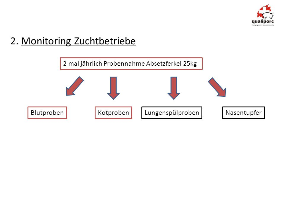 2. Monitoring Zuchtbetriebe