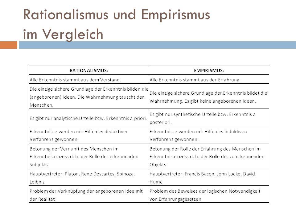 Rationalismus und Empirismus im Vergleich