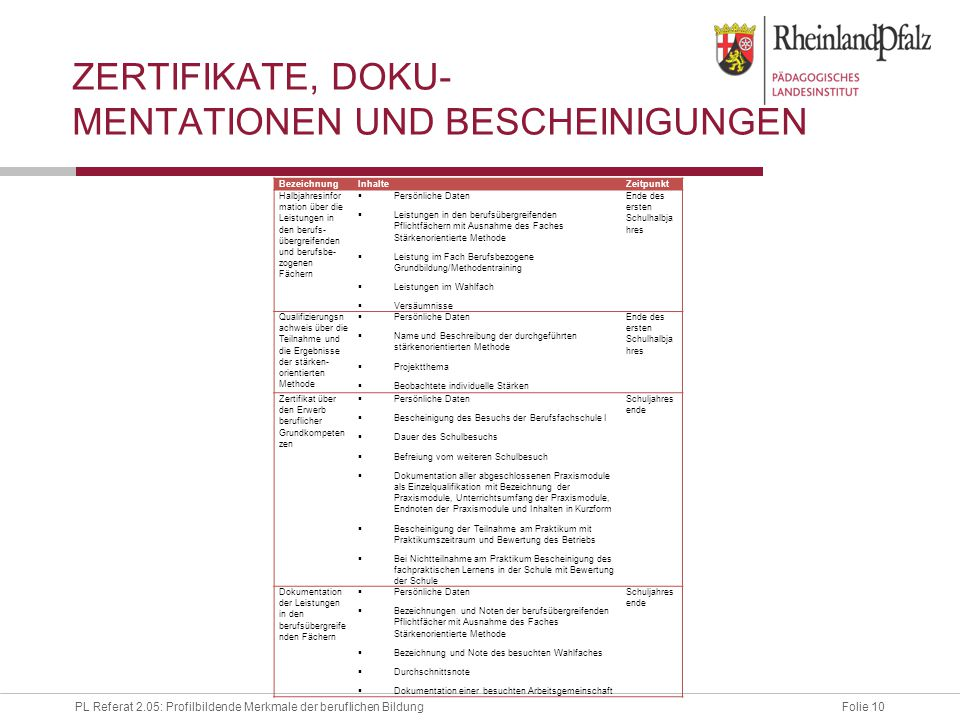 Zertifikate, doku- mentationen und Bescheinigungen