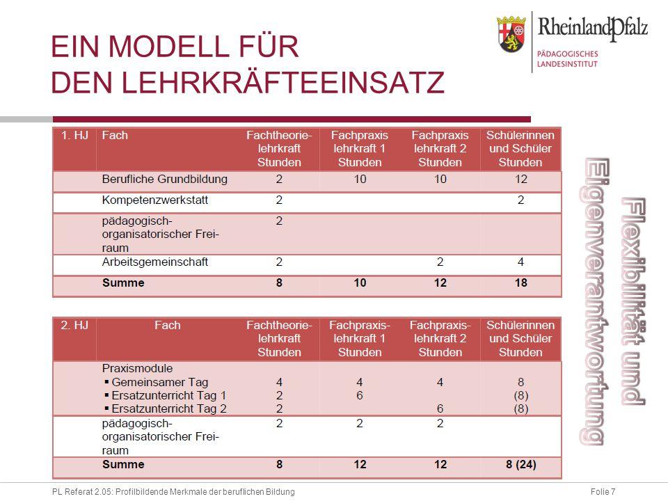 Ein Modell für den Lehrkräfteeinsatz