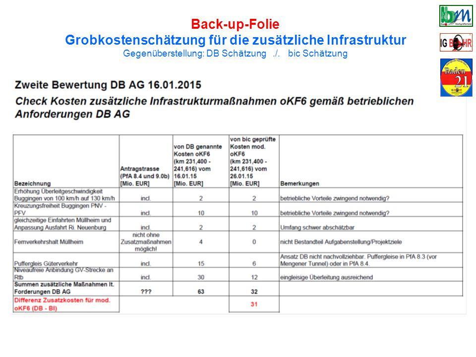Grobkostenschätzung für die zusätzliche Infrastruktur
