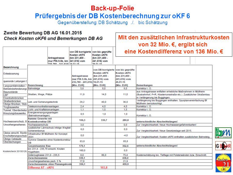 Back-up-Folie Prüfergebnis der DB Kostenberechnung zur oKF 6