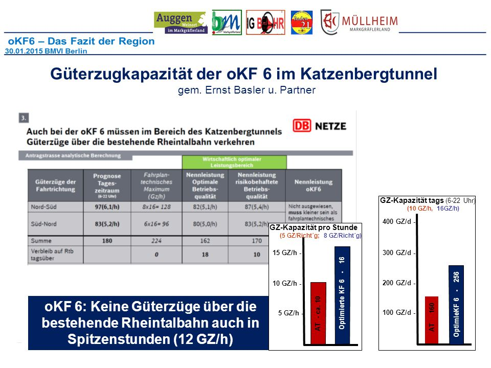 Güterzugkapazität der oKF 6 im Katzenbergtunnel