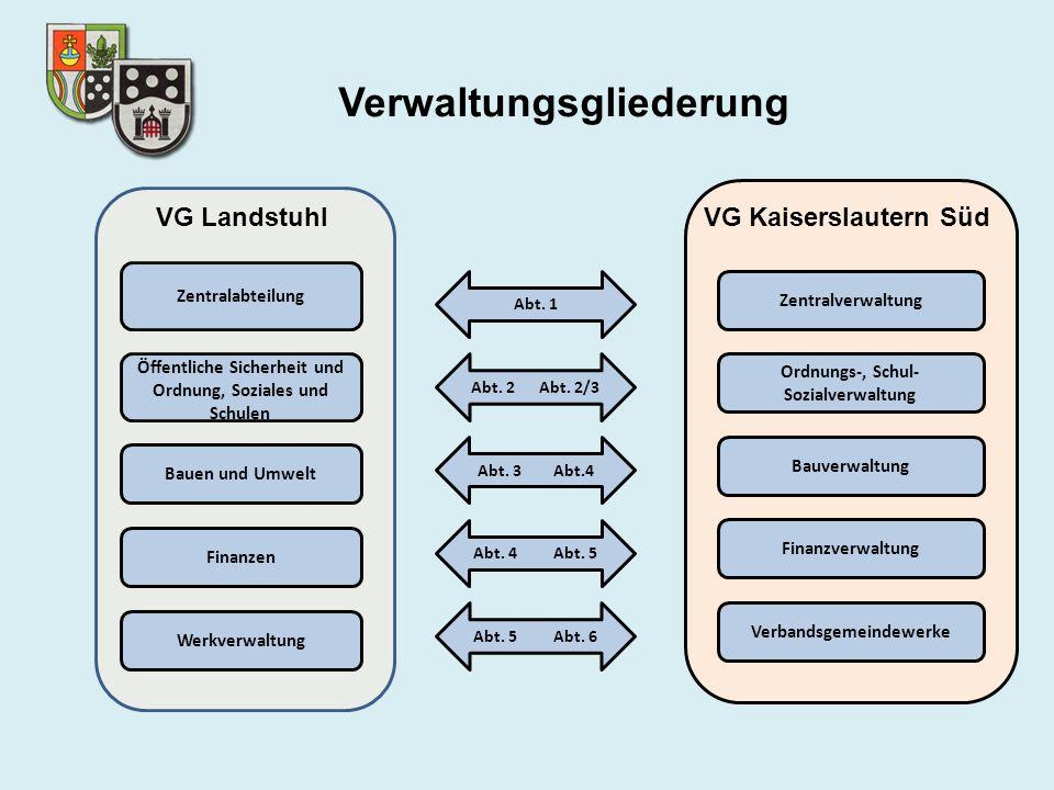 Verwaltungsgliederung