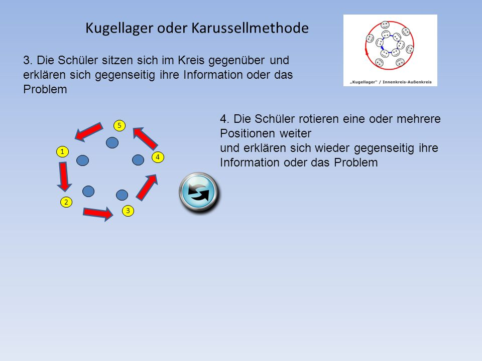 Kugellager oder Karussellmethode