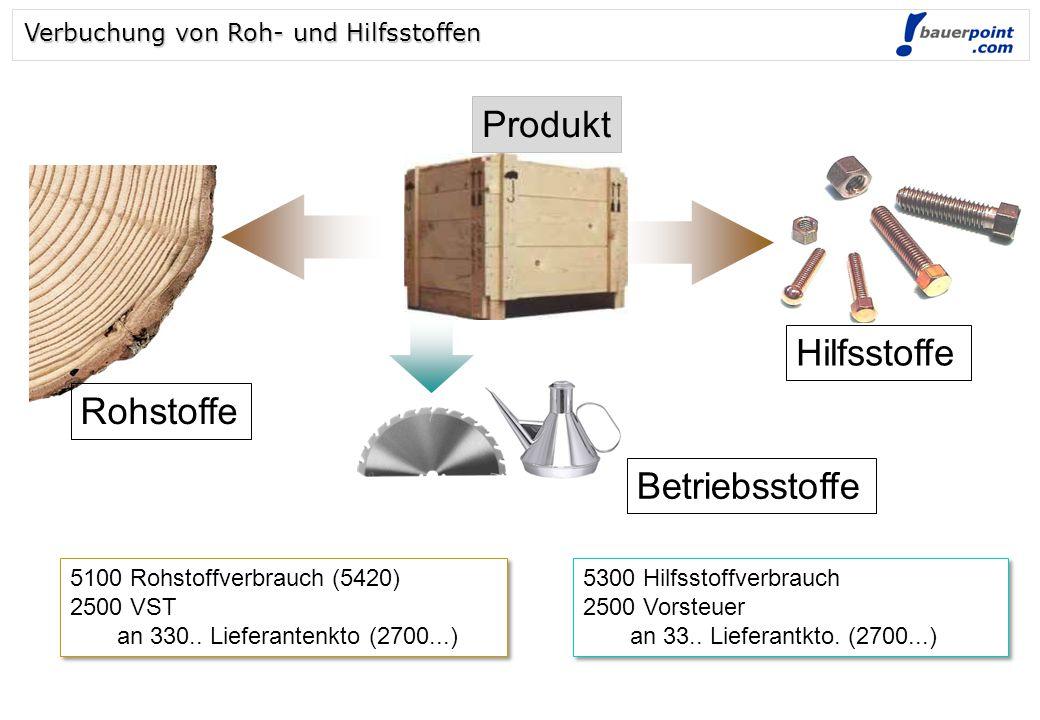 Produkt Hilfsstoffe Rohstoffe Betriebsstoffe