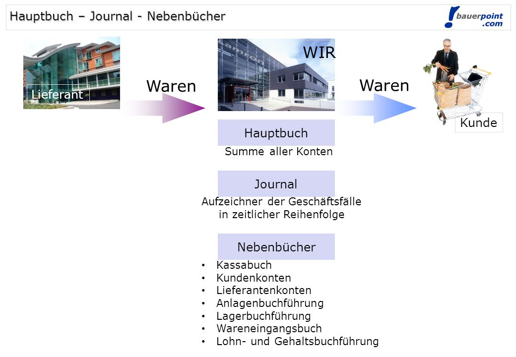WIR Waren Waren Hauptbuch – Journal - Nebenbücher Lieferant Kunde