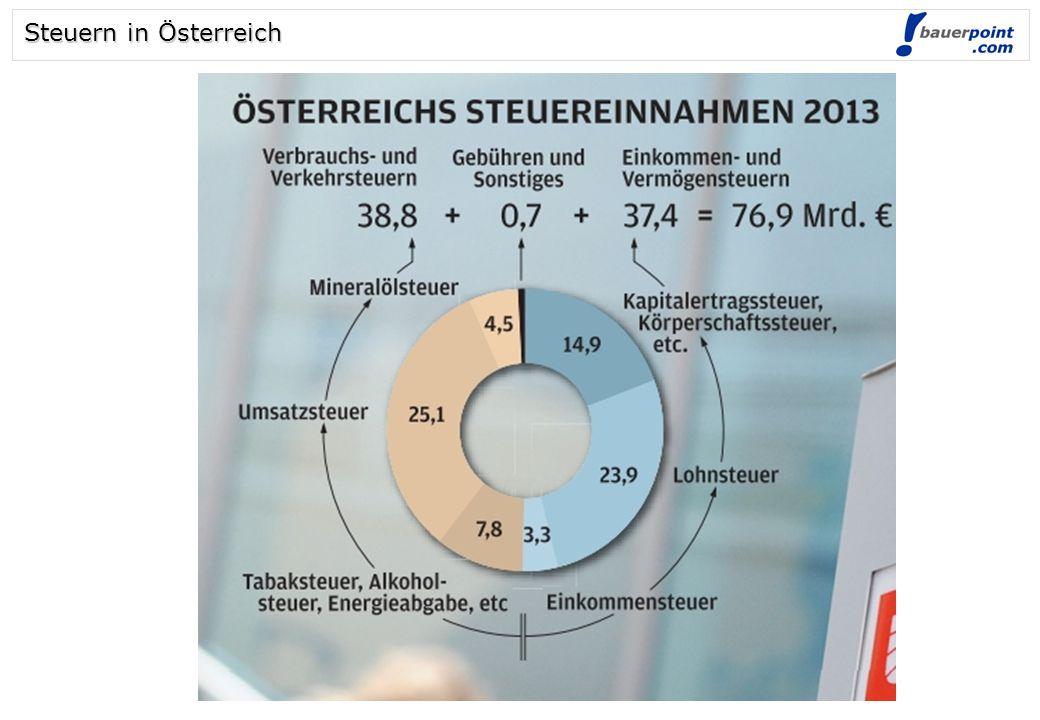 Steuern in Österreich