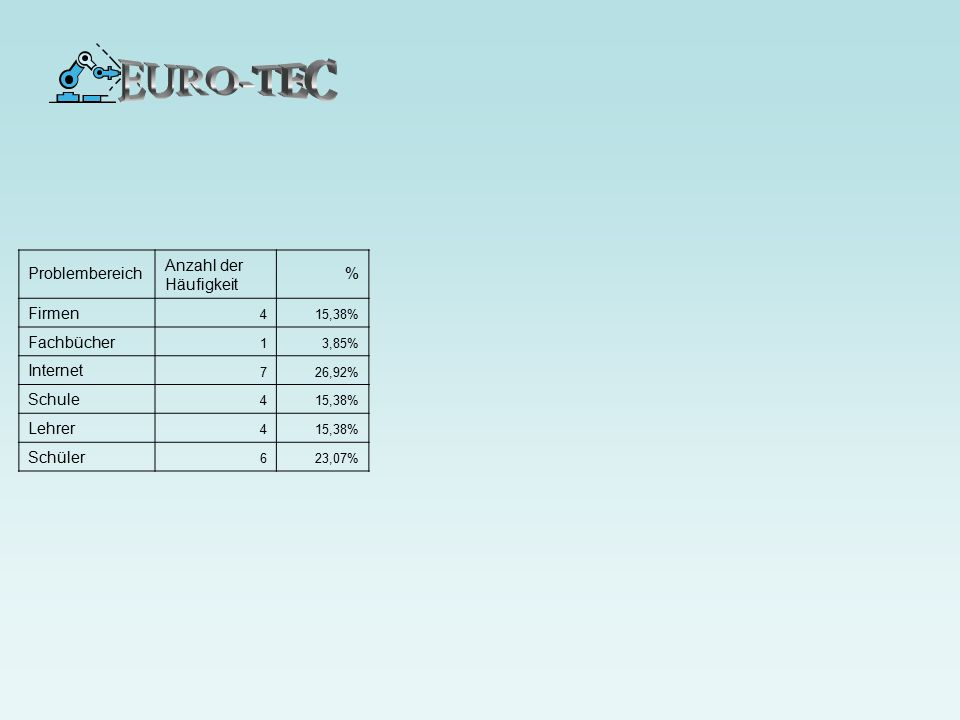 EURO-TEC Problembereich Anzahl der Häufigkeit % Firmen Fachbücher