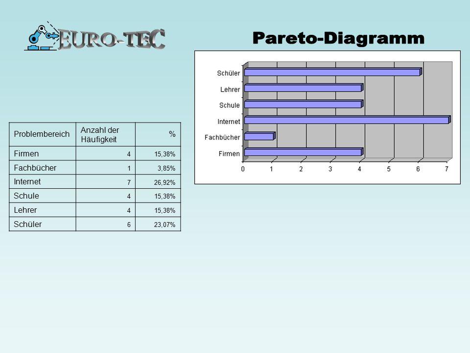 EURO-TEC Pareto-Diagramm Problembereich Anzahl der Häufigkeit % Firmen