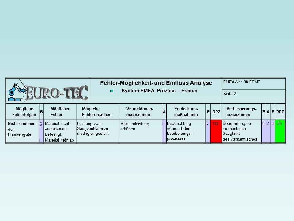 EURO-TEC Fehler-Möglichkeit- und Einfluss Analyse