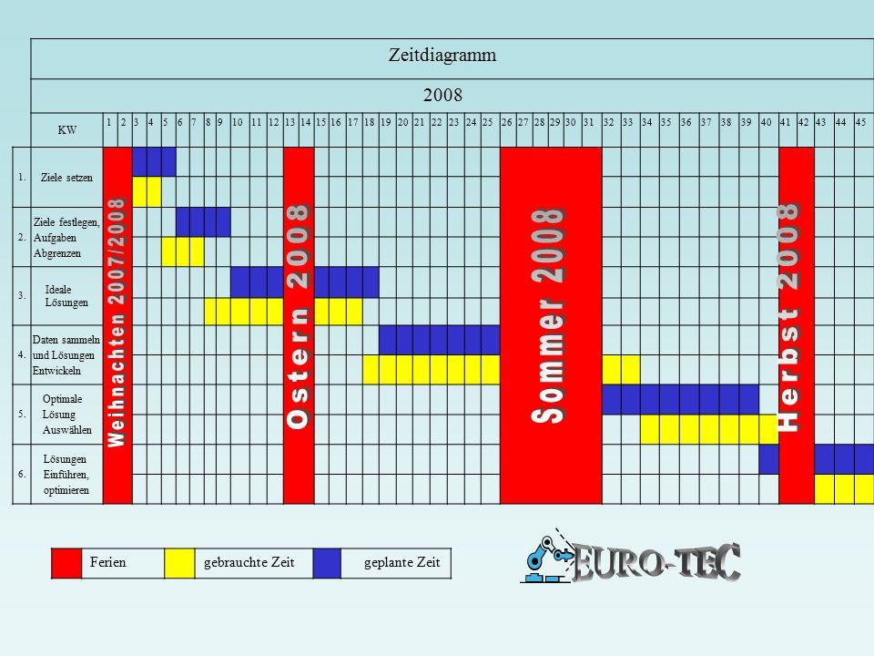 Weihnachten 2007/2008 Ostern 2008 Herbst 2008 EURO-TEC Zeitdiagramm