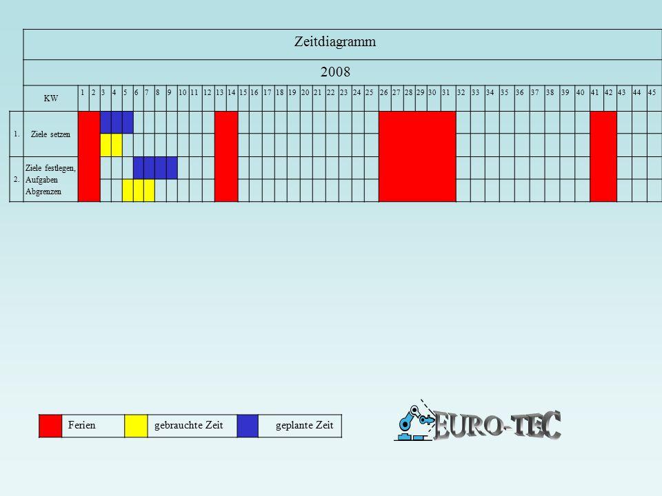EURO-TEC Zeitdiagramm 2008 Ferien gebrauchte Zeit geplante Zeit KW