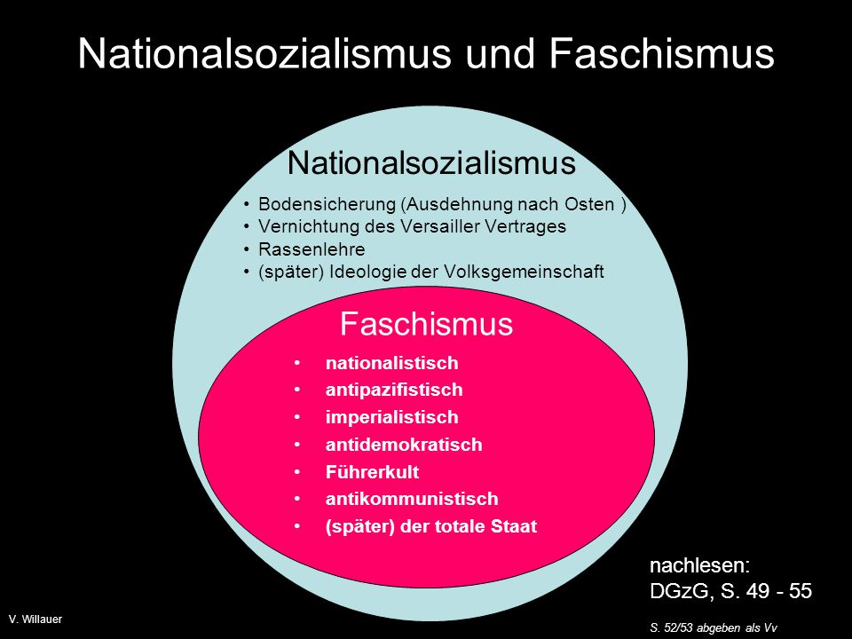 Nationalsozialismus und Faschismus
