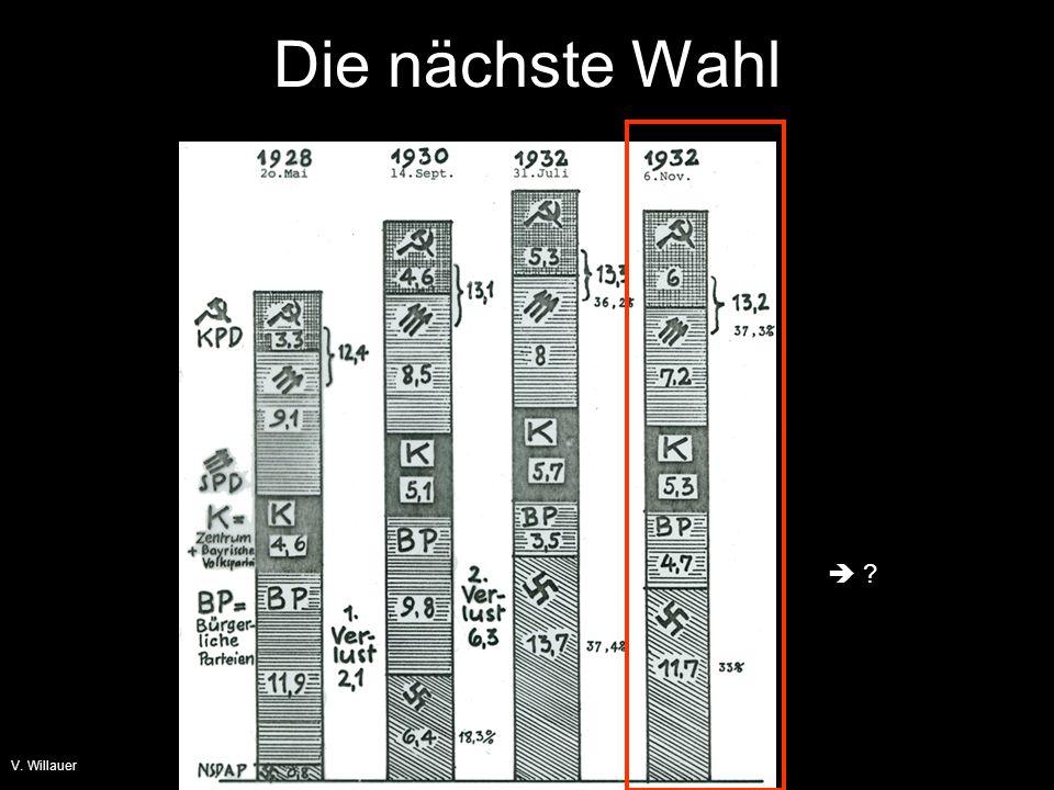 Die nächste Wahl  V. Willauer