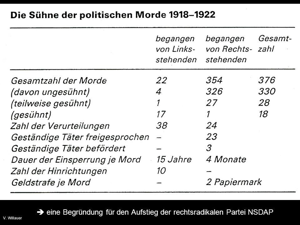  eine Begründung für den Aufstieg der rechtsradikalen Partei NSDAP