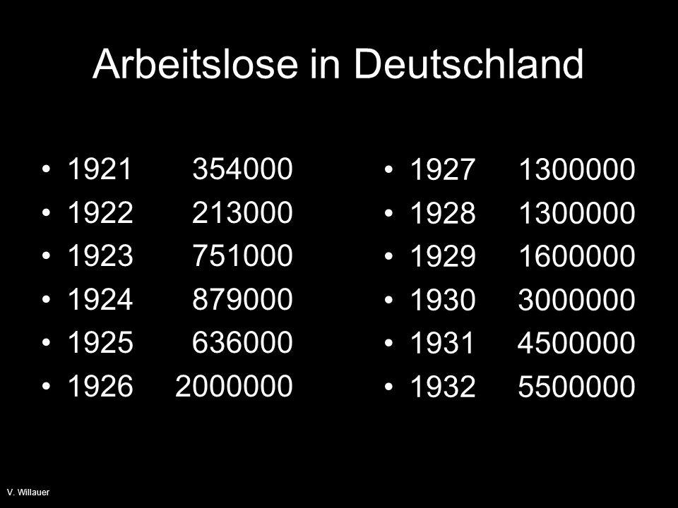 Arbeitslose in Deutschland