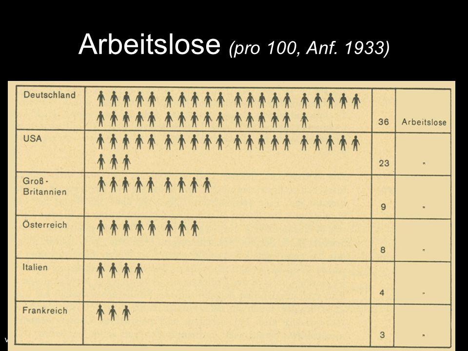 Arbeitslose (pro 100, Anf. 1933) V. Willauer