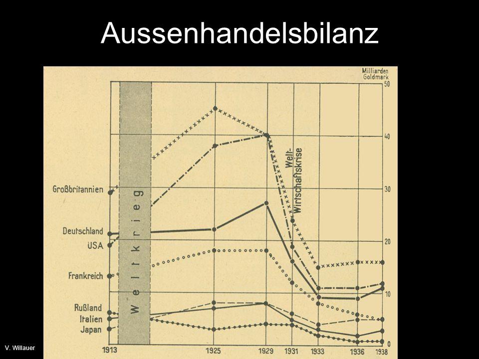 Aussenhandelsbilanz V. Willauer