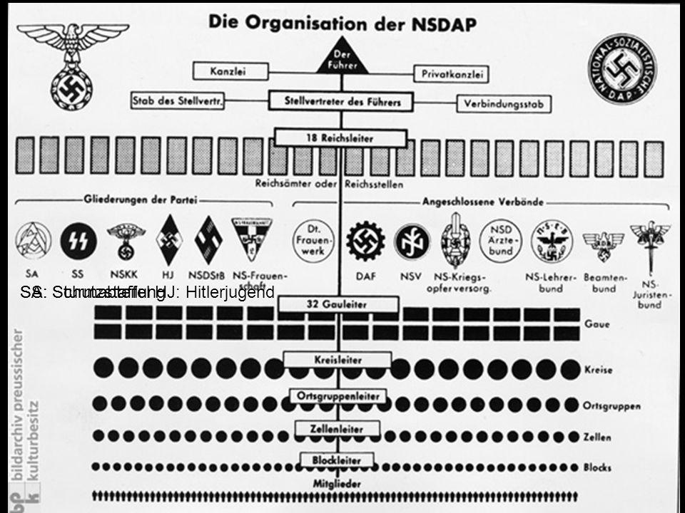 SS: Schutzstaffel SA: Sturmabteilung HJ: Hitlerjugend V. Willauer