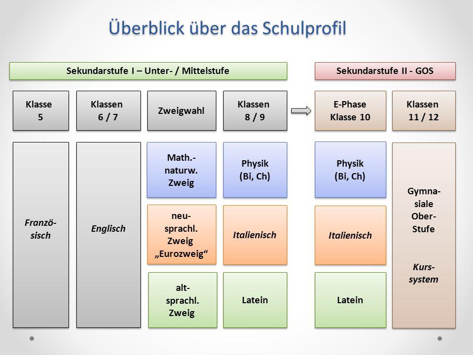 Sekundarstufe I – Unter- / Mittelstufe