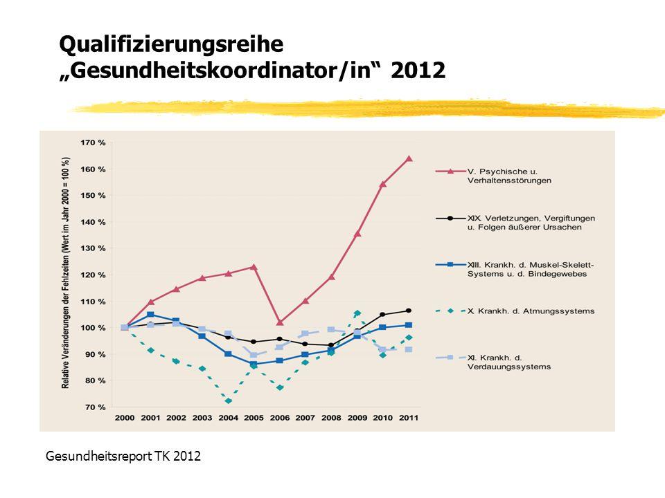"""Qualifizierungsreihe """"Gesundheitskoordinator/in 2012"""