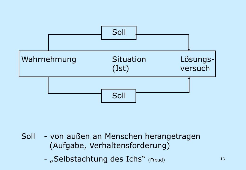 Soll Wahrnehmung Situation Lösungs- (Ist) versuch. Soll - von außen an Menschen herangetragen (Aufgabe, Verhaltensforderung)