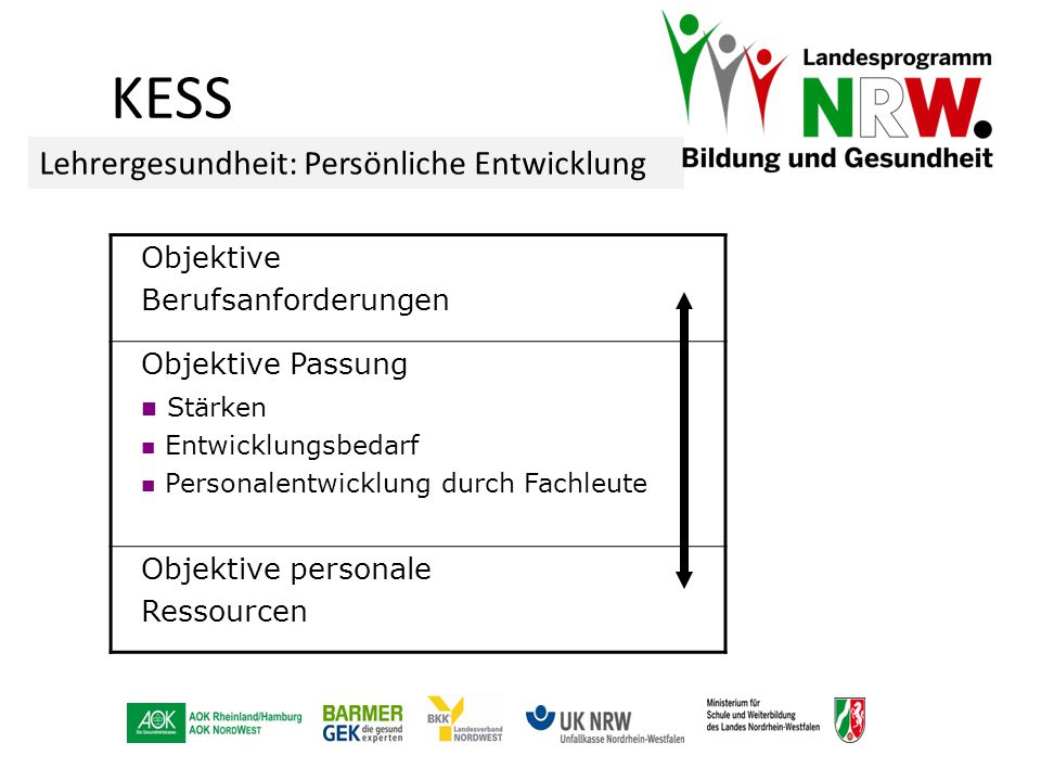 KESS Lehrergesundheit: Persönliche Entwicklung Objektive
