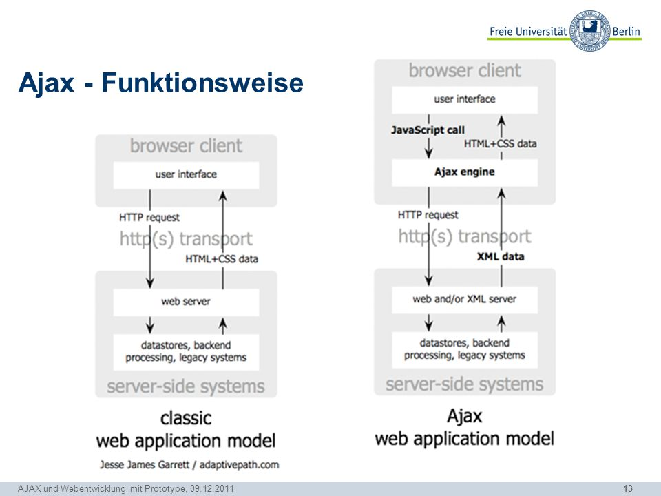 Ajax - Funktionsweise Abstrakte Darstellung, Stand 2005, Kern immer noch aktuell. Erklären: Links, rechts. Unterschied.