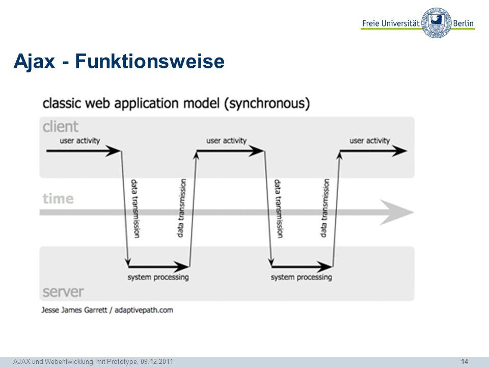 Ajax - Funktionsweise Jetzt vergleichen wir das aus zeitlicher Sicht und schauen uns zuerst klassische Webanwendung an.