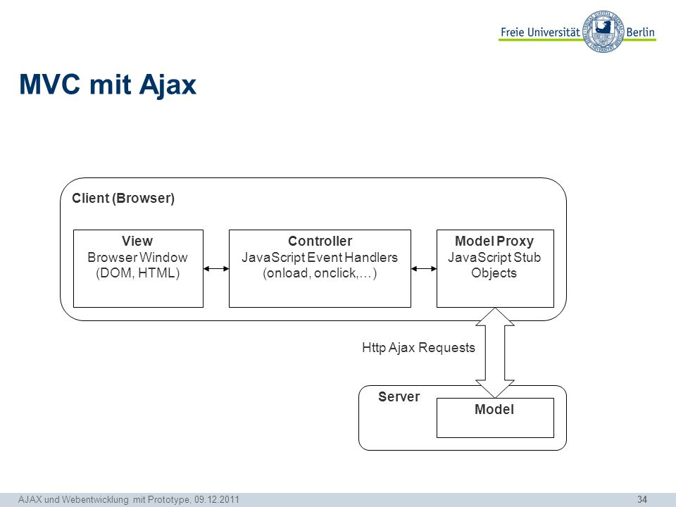 MVC mit Ajax View Browser Window (DOM, HTML)