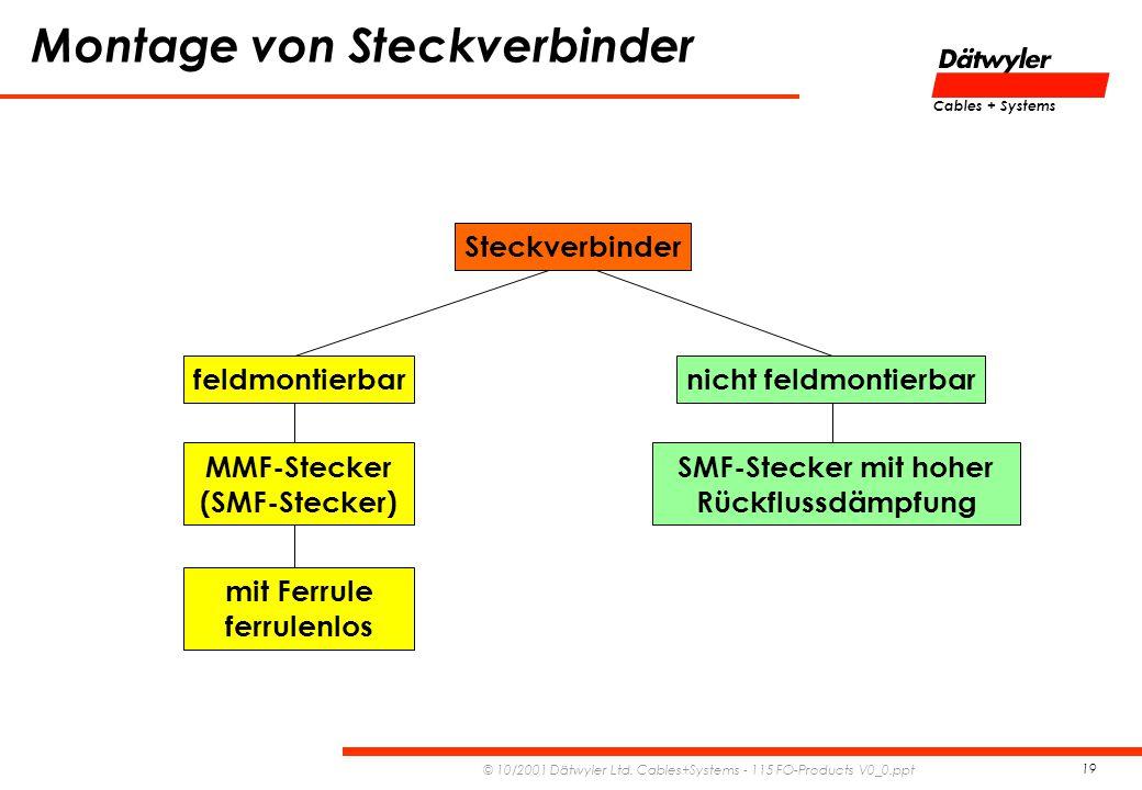 Montage von Steckverbinder