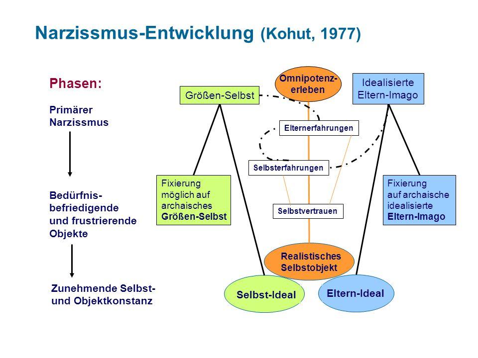 Narzissmus-Entwicklung (Kohut, 1977)