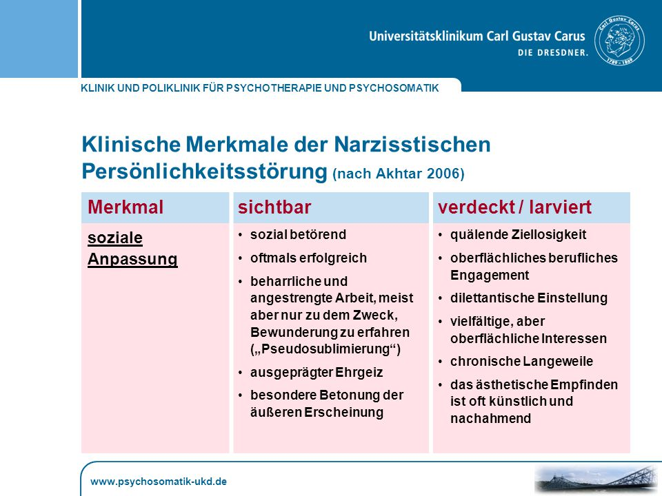 Klinische Merkmale der Narzisstischen Persönlichkeitsstörung (nach Akhtar 2006)