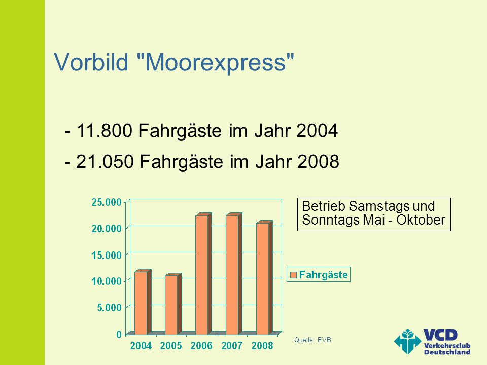 Vorbild Moorexpress - 11.800 Fahrgäste im Jahr 2004