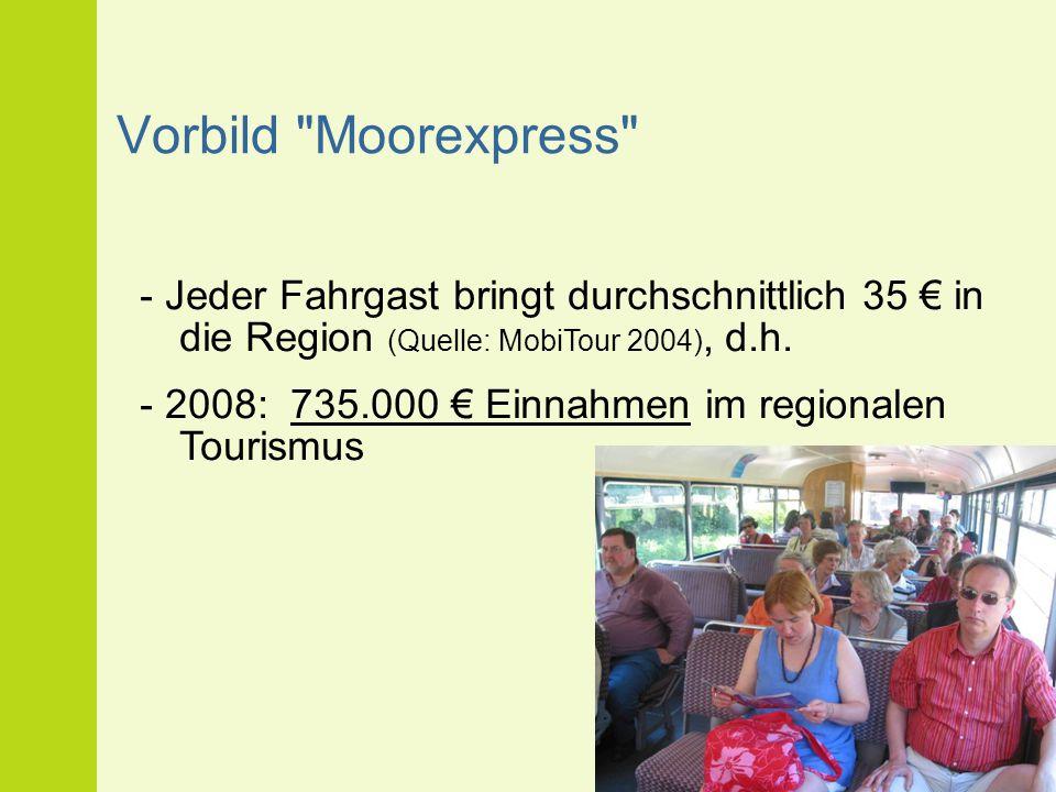 Vorbild Moorexpress - Jeder Fahrgast bringt durchschnittlich 35 € in die Region (Quelle: MobiTour 2004), d.h.