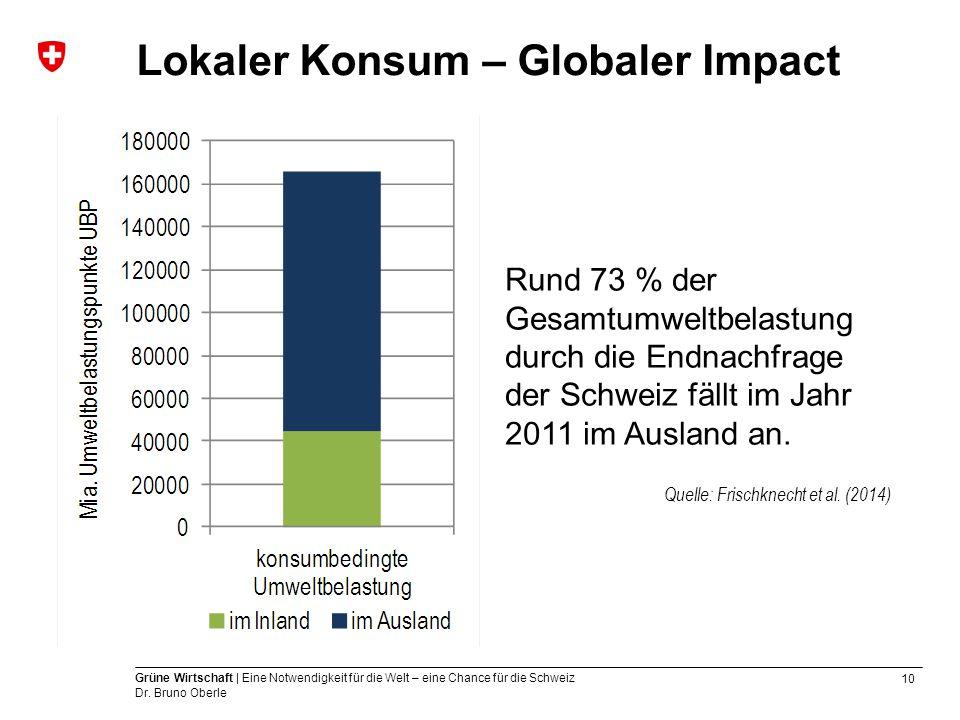 Lokaler Konsum – Globaler Impact