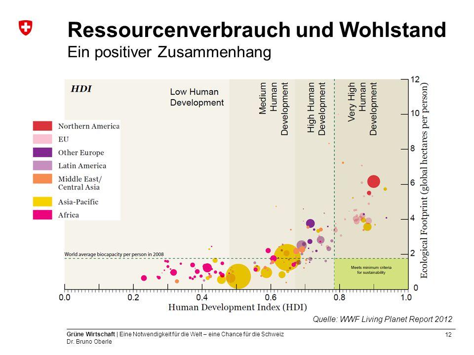Ressourcenverbrauch und Wohlstand Ein positiver Zusammenhang
